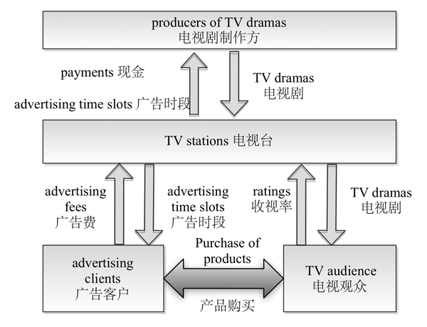 distribution model of television programs in china